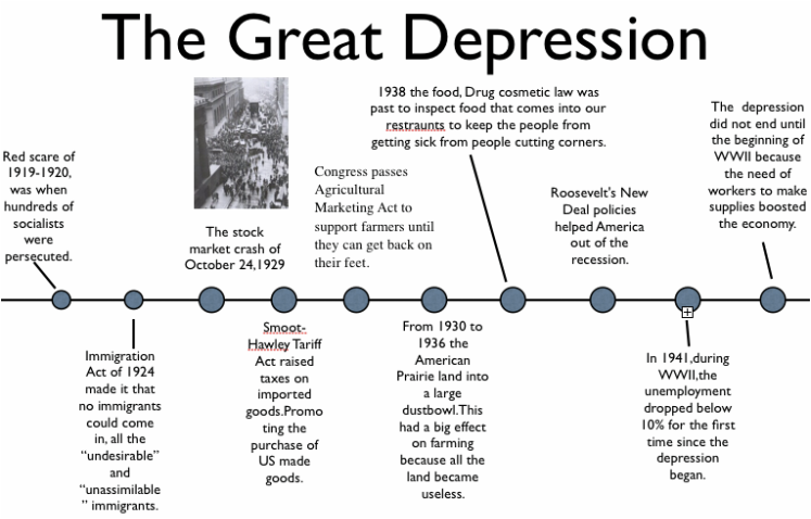 the beginning of the great depression in the united states The great depression was a time of great economic crisis during the 1930s it began in the united states, but quickly spread throughout much of the world.